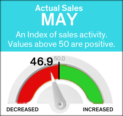 May sales down slightly