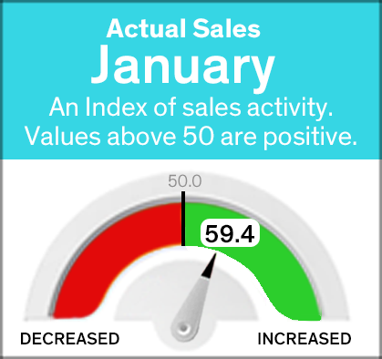 Current January gauge