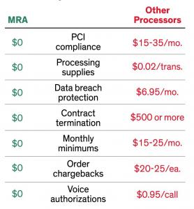 MRA vs other processors