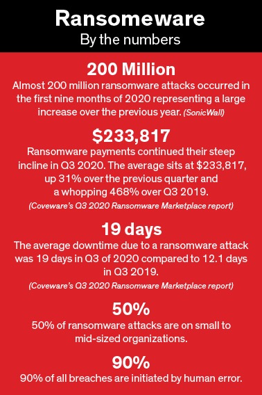 ransomeware by the numbers