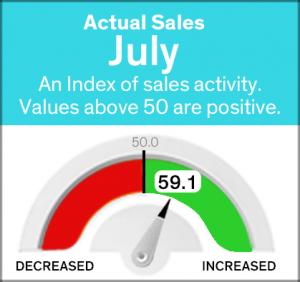 july gauge