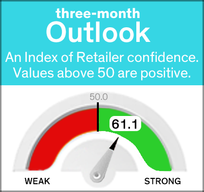 july 3 month gauge
